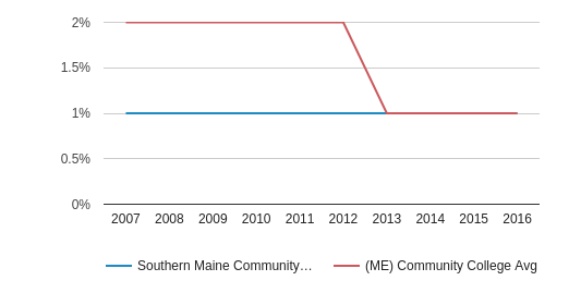 Southern Maine Community College American Indian/Alaskan (2007-2016)