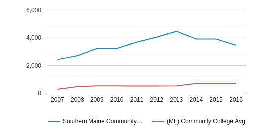 This chart display the total number of Part-Time students enrollment of Southern Maine Community College and average number of community college Part-Time students enrollment of ME by year, with the latest 2015-16 school year data.