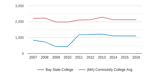 Bay State College Total Enrollment (2007-2016)