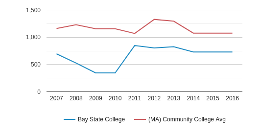 Bay State College Full-Time Students (2007-2016)