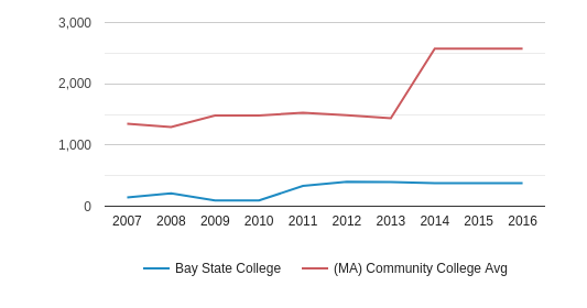 This chart display the total number of Part-Time students enrollment of Bay State College and average number of community college Part-Time students enrollment of MA by year, with the latest 2015-16 school year data.