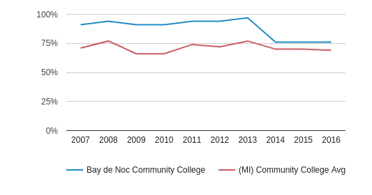 This chart display the percentage of White students in Bay de Noc Community College and the percentage of White community college students in MI by year, with the latest 2015-16 school year data.