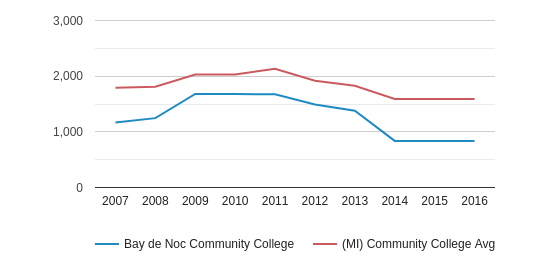 This chart display the total number of Full-Time students enrollment of Bay de Noc Community College and average number of community college Full-Time students enrollment of MI by year, with the latest 2015-16 school year data.