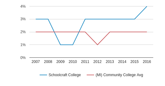 Schoolcraft College Asian (2007-2016)