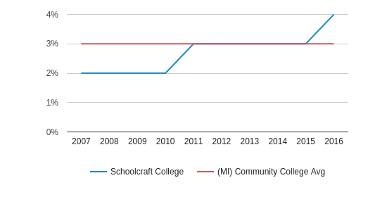 This chart display the percentage of Hispanic students in Schoolcraft College and the percentage of Hispanic community college students in MI by year, with the latest 2015-16 school year data.