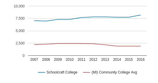 Schoolcraft College Part-Time Students (2007-2016)