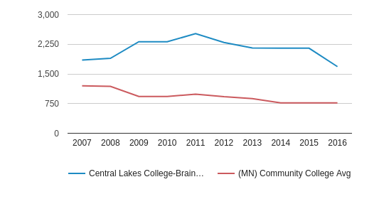 This chart display the total number of Full-Time students enrollment of Central Lakes College-Brainerd and average number of community college Full-Time students enrollment of MN by year, with the latest 2015-16 school year data.