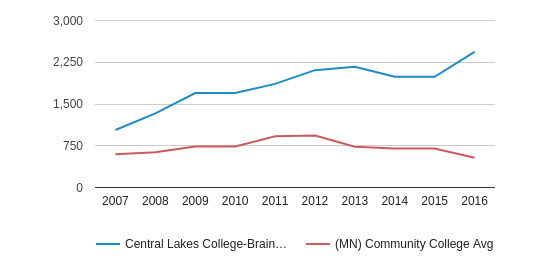 This chart display the total number of Part-Time students enrollment of Central Lakes College-Brainerd and average number of community college Part-Time students enrollment of MN by year, with the latest 2015-16 school year data.