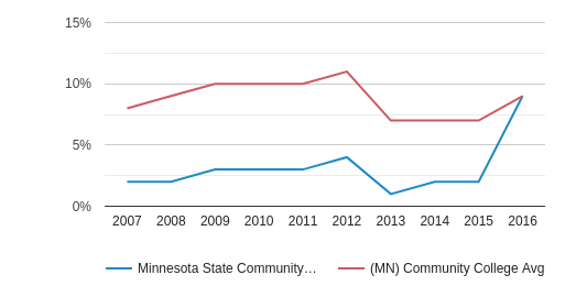 This chart display the percentage of Black students in Minnesota State Community and Technical College and the percentage of Black community college students in MN by year, with the latest 2015-16 school year data.