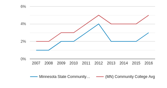 This chart display the percentage of Hispanic students in Minnesota State Community and Technical College and the percentage of Hispanic community college students in MN by year, with the latest 2015-16 school year data.