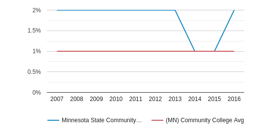Minnesota State Community and Technical College American Indian/Alaskan (2007-2016)