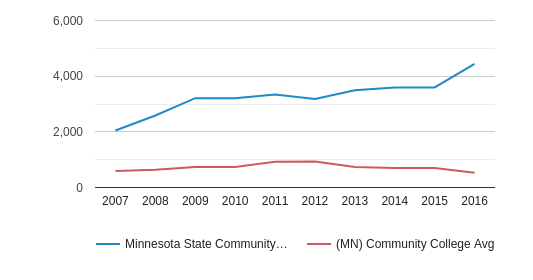 Minnesota State Community and Technical College Part-Time Students (2007-2016)