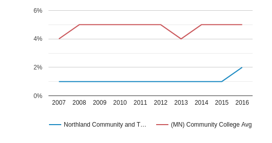 This chart display the percentage of Asian students in Northland Community and Technical College and the percentage of Asian community college students in MN by year, with the latest 2015-16 school year data.