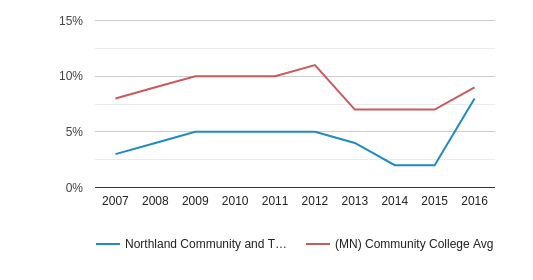 This chart display the percentage of Black students in Northland Community and Technical College and the percentage of Black community college students in MN by year, with the latest 2015-16 school year data.