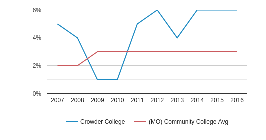 This chart display the percentage of Hispanic students in Crowder College and the percentage of Hispanic community college students in MO by year, with the latest 2015-16 school year data.