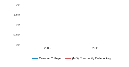 This chart display the percentage of American Indian/Alaskan students in Crowder College and the percentage of American Indian/Alaskan community college students in MO by year, with the latest 2010-11 school year data.