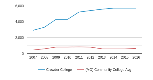 This chart display the total enrollment of Crowder College and community college average number of enrollment of MO by year, with the latest 2015-16 school year data.