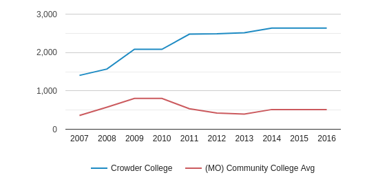 This chart display the total number of Full-Time students enrollment of Crowder College and average number of community college Full-Time students enrollment of MO by year, with the latest 2015-16 school year data.