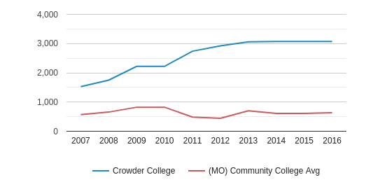 This chart display the total number of Part-Time students enrollment of Crowder College and average number of community college Part-Time students enrollment of MO by year, with the latest 2015-16 school year data.