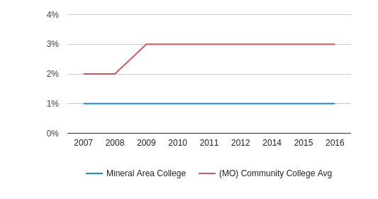 This chart display the percentage of Hispanic students in Mineral Area College and the percentage of Hispanic community college students in MO by year, with the latest 2015-16 school year data.