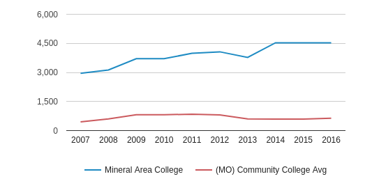Mineral Area College Total Enrollment (2007-2016)