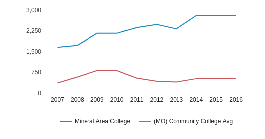 Mineral Area College Full-Time Students (2007-2016)