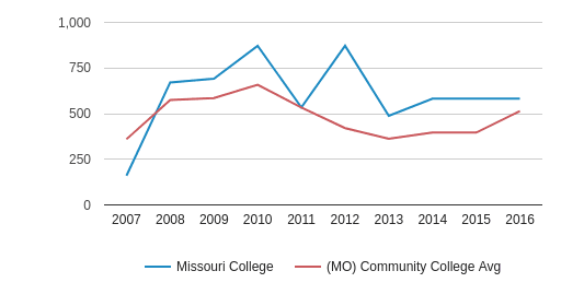 This chart display the total number of Full-Time students enrollment of Missouri College and average number of community college Full-Time students enrollment of MO by year, with the latest 2015-16 school year data.