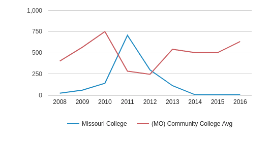 Missouri College Part-Time Students (2008-2016)
