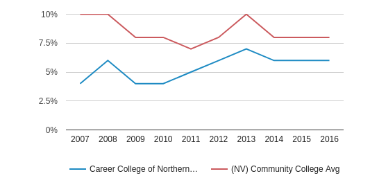 Career College of Northern Nevada Asian (2007-2016)
