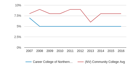 This chart display the percentage of Black students in Career College of Northern Nevada and the percentage of Black community college students in NV by year, with the latest 2015-16 school year data.