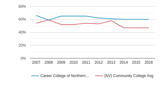 This chart display the percentage of White students in Career College of Northern Nevada and the percentage of White community college students in NV by year, with the latest 2015-16 school year data.
