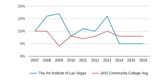 This chart display the percentage of Asian students in The Art Institute of Las Vegas and the percentage of Asian community college students in NV by year, with the latest 2015-16 school year data.