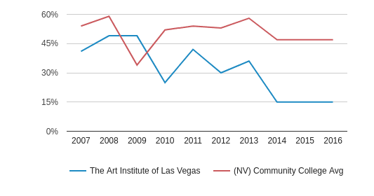 The Art Institute of Las Vegas White (2007-2016)