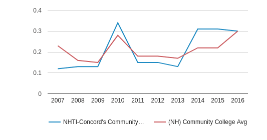 This chart display the diversity score of NHTI-Concord's Community College and the community college average diversity score of NH by year, with the latest 2015-16 school year data.