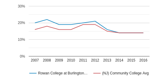 This chart display the percentage of Black students in Rowan College at Burlington County and the percentage of Black community college students in NJ by year, with the latest 2015-16 school year data.