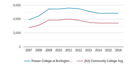 This chart display the total number of Full-Time students enrollment of Rowan College at Burlington County and average number of community college Full-Time students enrollment of NJ by year, with the latest 2015-16 school year data.