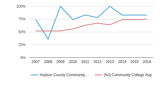 Hudson County Community College % Students Receiving Some Financial Aid (2007-2016)