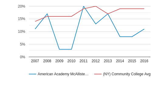 This chart display the percentage of Hispanic students in American Academy McAllister Institute of Funeral Service and the percentage of Hispanic community college students in NY by year, with the latest 2015-16 school year data.