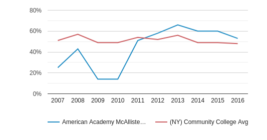 This chart display the percentage of White students in American Academy McAllister Institute of Funeral Service and the percentage of White community college students in NY by year, with the latest 2015-16 school year data.