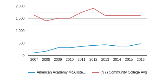 This chart display the total enrollment of American Academy McAllister Institute of Funeral Service and community college average number of enrollment of NY by year, with the latest 2015-16 school year data.