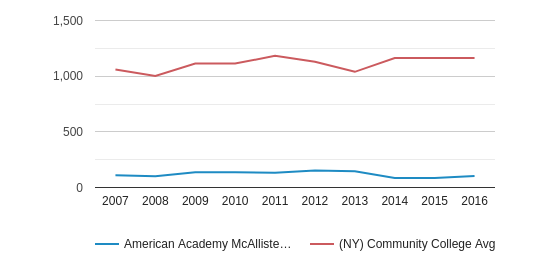 American Academy McAllister Institute of Funeral Service Full-Time Students (2007-2016)