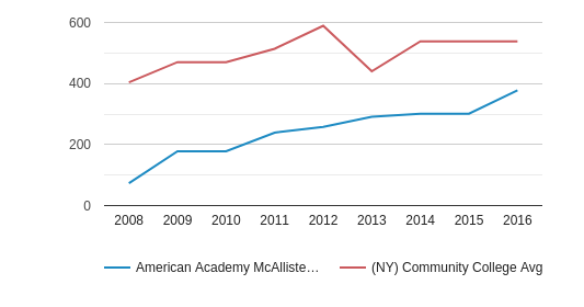 This chart display the total number of Part-Time students enrollment of American Academy McAllister Institute of Funeral Service and average number of community college Part-Time students enrollment of NY by year, with the latest 2015-16 school year data.