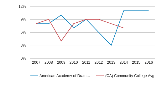 This chart display the percentage of Black students in American Academy of Dramatic Arts-Los Angeles and the percentage of Black community college students in CA by year, with the latest 2015-16 school year data.