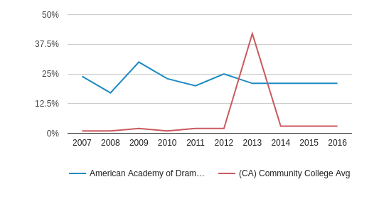 This chart display the percentage of Non Resident students in American Academy of Dramatic Arts-Los Angeles and the percentage of Non Resident community college students in CA by year, with the latest 2015-16 school year data.