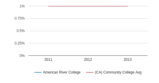 This chart display the percentage of Hawaiian students in American River College and the percentage of Hawaiian community college students in CA by year, with the latest 2012-13 school year data.