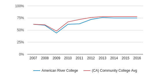 This chart display the percent of students who is receiving some financial aid in American River College and the percent of community college students who is receiving some financial aid in CA by year, with the latest 2015-16 school year data.