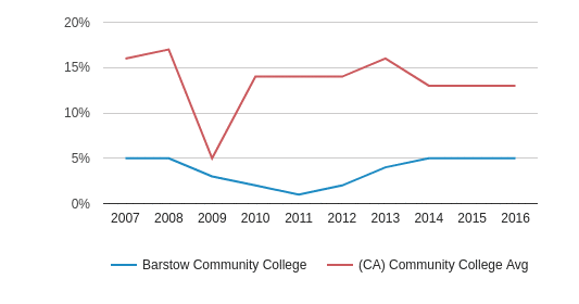This chart display the percentage of Asian students in Barstow Community College and the percentage of Asian community college students in CA by year, with the latest 2015-16 school year data.
