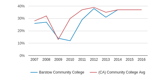 This chart display the percentage of Hispanic students in Barstow Community College and the percentage of Hispanic community college students in CA by year, with the latest 2015-16 school year data.