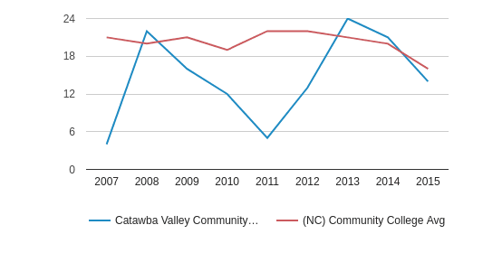 Catawba Valley Community College Completion Rates for First-Time, Full-Time Students (2007-2015)