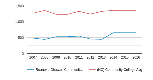 This chart display the total number of Part-Time students enrollment of Roanoke-Chowan Community College and average number of community college Part-Time students enrollment of NC by year, with the latest 2015-16 school year data.